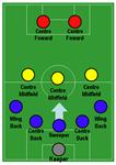 ¿Cuál Es Tu Posición De Futbol?